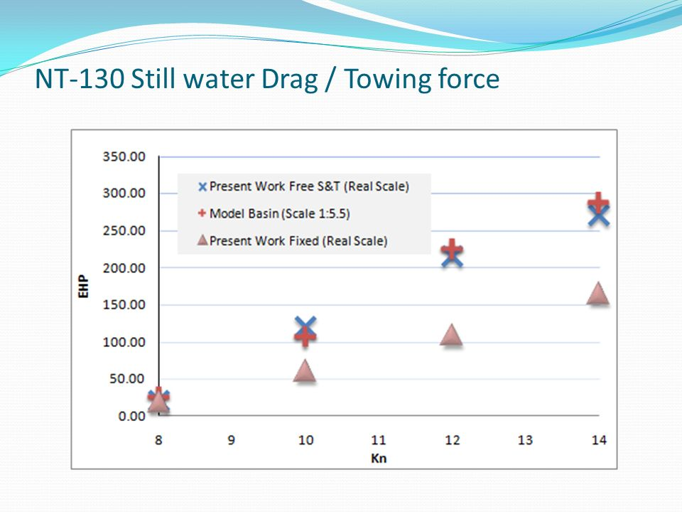 NT-130 Still water Drag / Towing force