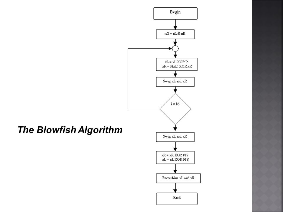 The Blowfish Algorithm