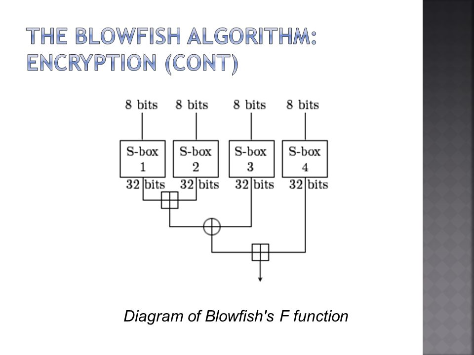 Diagram of Blowfish s F function