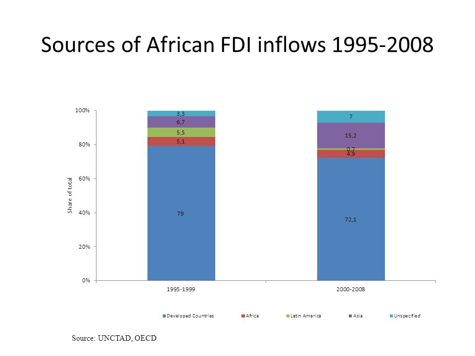 Sources of African FDI inflows Source: UNCTAD, OECD