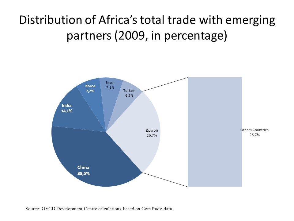 Distribution of Africas total trade with emerging partners (2009, in percentage) Source: OECD Development Centre calculations based on ComTrade data.