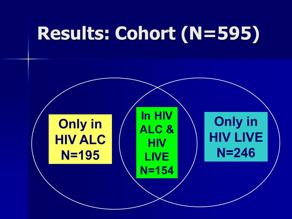 Results: Cohort (N=595) Only in HIV LIVE N=246 Only in HIV ALC N=195 In HIV ALC & HIV LIVE N=154