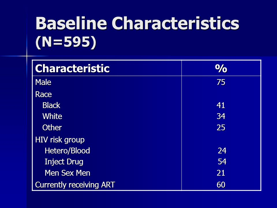 Baseline Characteristics (N=595) Characteristic% Male75 Race Black Black White White Other Other HIV risk group Hetero/Blood Hetero/Blood Inject Drug Inject Drug Men Sex Men Men Sex Men Currently receiving ART 60