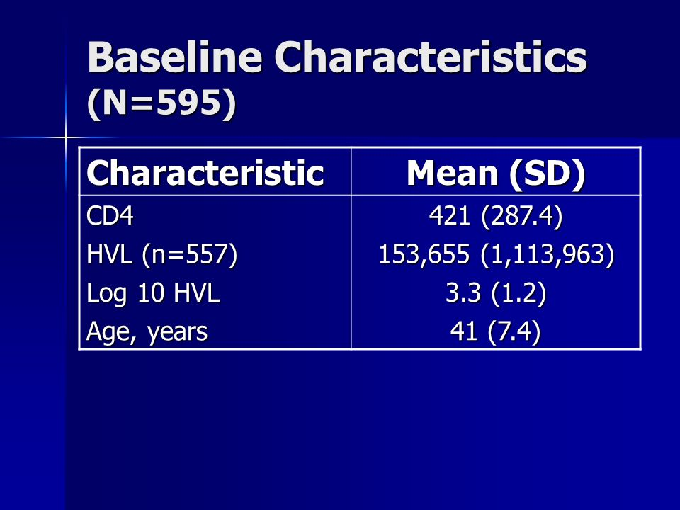 Baseline Characteristics (N=595) Characteristic Mean (SD) CD4 421 (287.4) HVL (n=557) 153,655 (1,113,963) Log 10 HVL 3.3 (1.2) Age, years 41 (7.4)