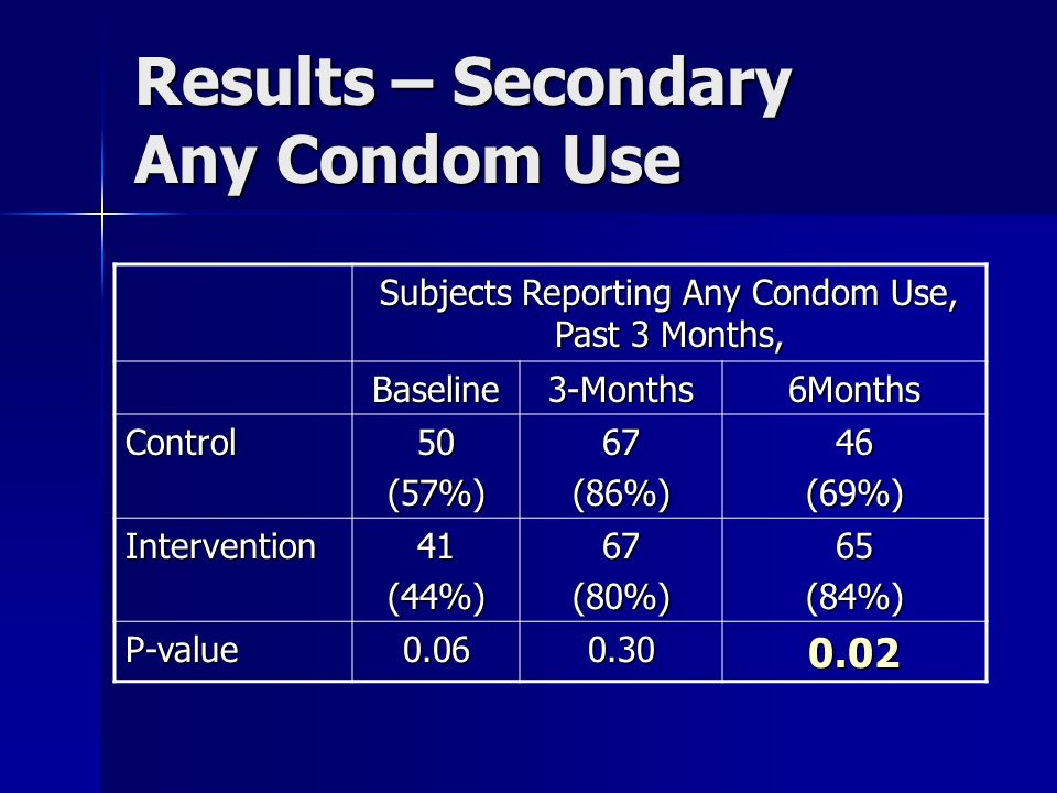Results – Secondary Any Condom Use Subjects Reporting Any Condom Use, Past 3 Months, Baseline3-Months6Months Control50(57%)67(86%)46(69%) Intervention41(44%)67(80%)65(84%) P-value