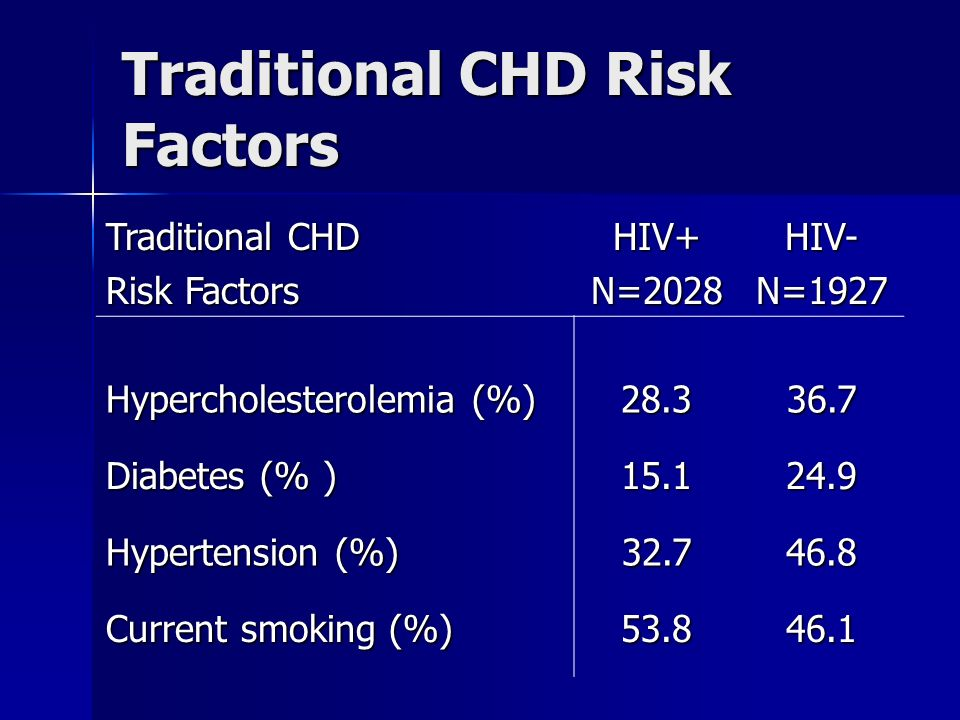 Traditional CHD Risk Factors Traditional CHD Risk Factors HIV+N=2028HIV-N=1927 Hypercholesterolemia (%) Diabetes (% ) Hypertension (%) Current smoking (%)