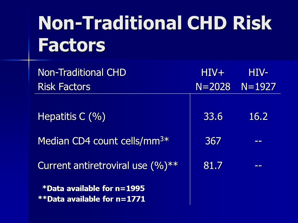 Non-Traditional CHD Risk Factors Non-Traditional CHD Risk Factors HIV+N=2028HIV-N=1927 Hepatitis C (%) Median CD4 count cells/mm 3 * Current antiretroviral use (%)** *Data available for n=1995 *Data available for n=1995 **Data available for n=1771