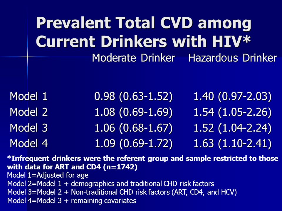 Prevalent Total CVD among Current Drinkers with HIV* Moderate Drinker Hazardous Drinker Model 1 Model 1 Model 2 Model 2 Model 3 Model 3 Model 4 Model ( ) 1.08 ( ) 1.06 ( ) 1.09 ( ) 1.40 ( ) 1.54 ( ) 1.52 ( ) 1.63 ( ) *Infrequent drinkers were the referent group and sample restricted to those with data for ART and CD4 (n=1742) Model 1=Adjusted for age Model 2=Model 1 + demographics and traditional CHD risk factors Model 3=Model 2 + Non-traditional CHD risk factors (ART, CD4, and HCV) Model 4=Model 3 + remaining covariates