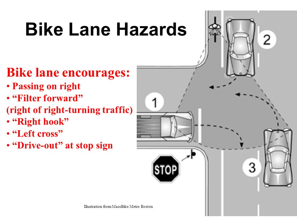Illustration from MassBike Metro Boston Bike lane encourages: Passing on right Filter forward (right of right-turning traffic) Right hook Left cross Drive-out at stop sign Bike Lane Hazards
