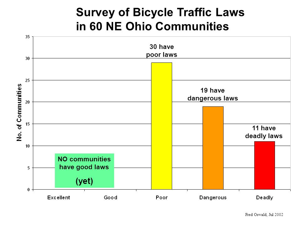 30 have poor laws 19 have dangerous laws 11 have deadly laws Fred Oswald, Jul 2002 Survey of Bicycle Traffic Laws in 60 NE Ohio Communities NO communities have good laws (yet)
