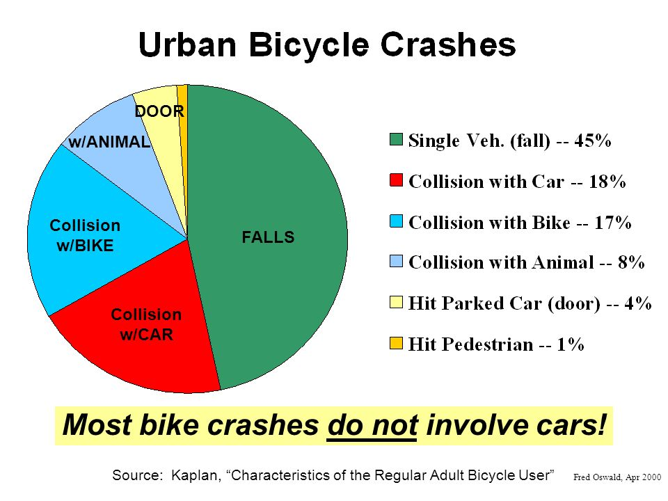 Source: Kaplan, Characteristics of the Regular Adult Bicycle User Fred Oswald, Apr 2000 FALLS Collision w/CAR Collision w/BIKE w/ANIMAL Most bike crashes do not involve cars.