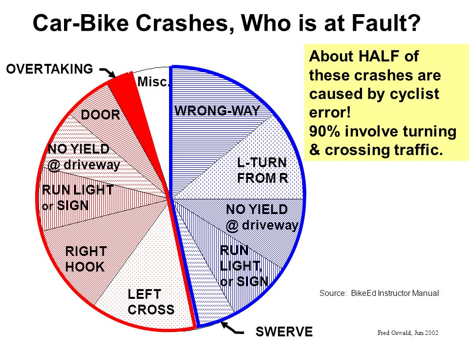 Car-Bike Crashes, Who is at Fault.