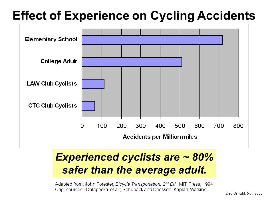 Effect of Experience on Cycling Accidents Adapted from: John Forester, Bicycle Transportation, 2 nd Ed., MIT Press, 1994 Orig.