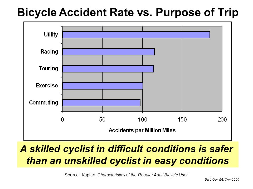 Bicycle Accident Rate vs.