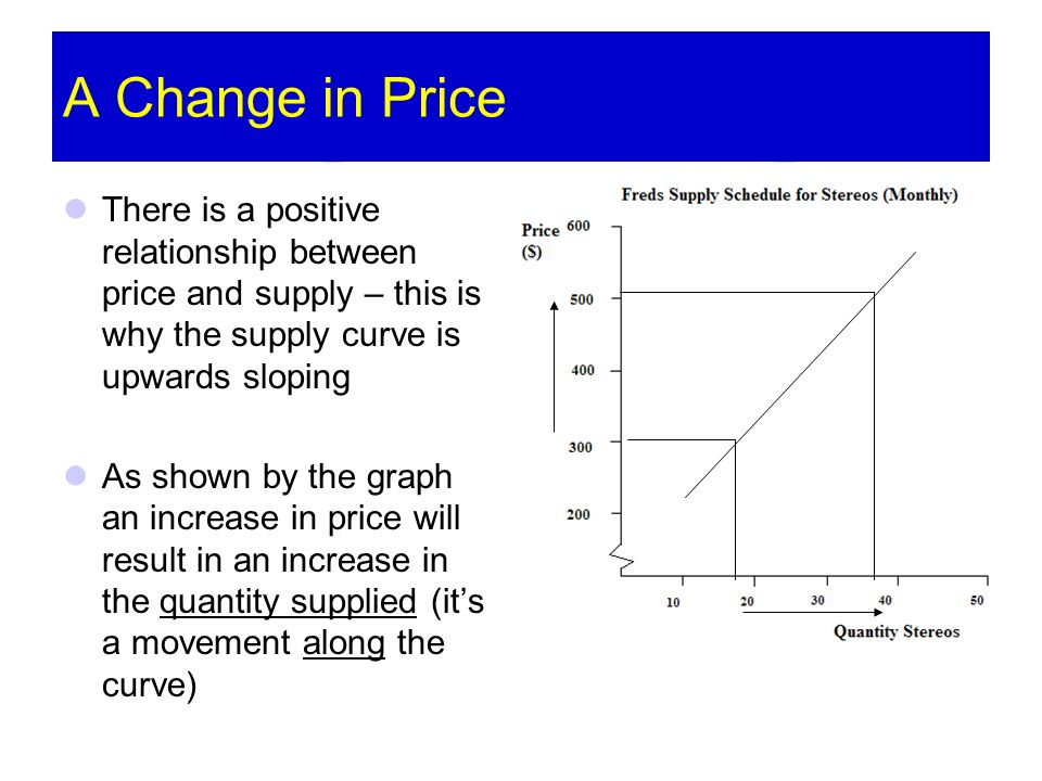 A Change in Price There is a positive relationship between price and supply – this is why the supply curve is upwards sloping As shown by the graph an increase in price will result in an increase in the quantity supplied (its a movement along the curve)