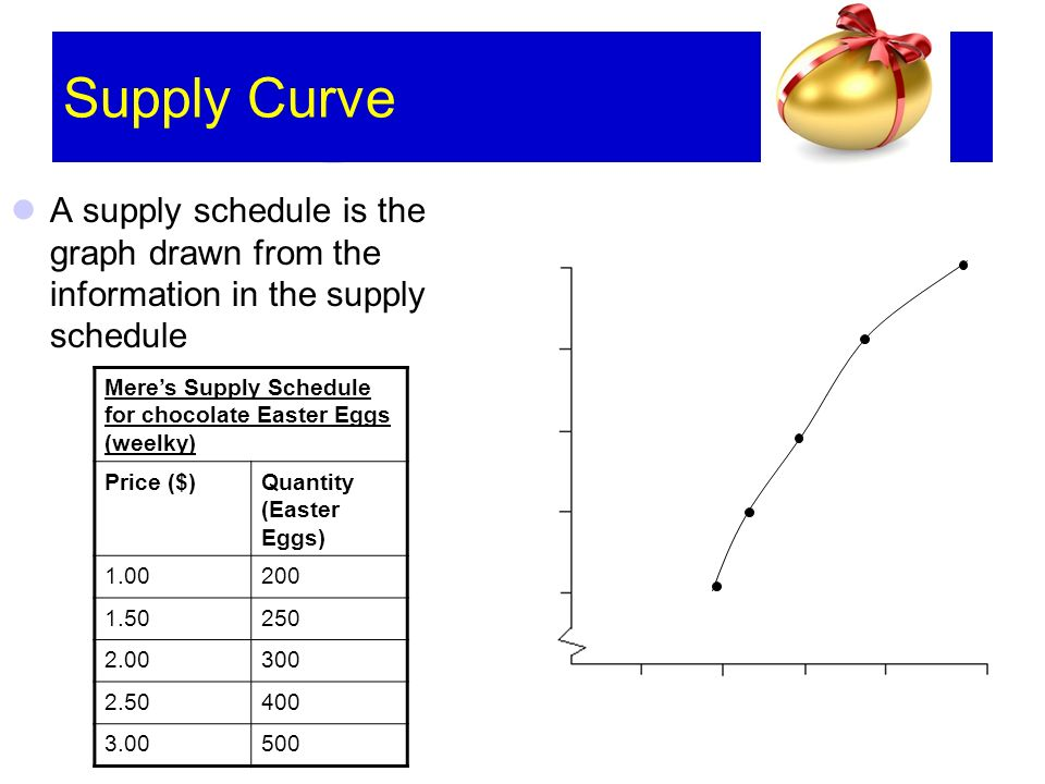 Supply Curve A supply schedule is the graph drawn from the information in the supply schedule Meres Supply Schedule for chocolate Easter Eggs (weelky) Price ($)Quantity (Easter Eggs)