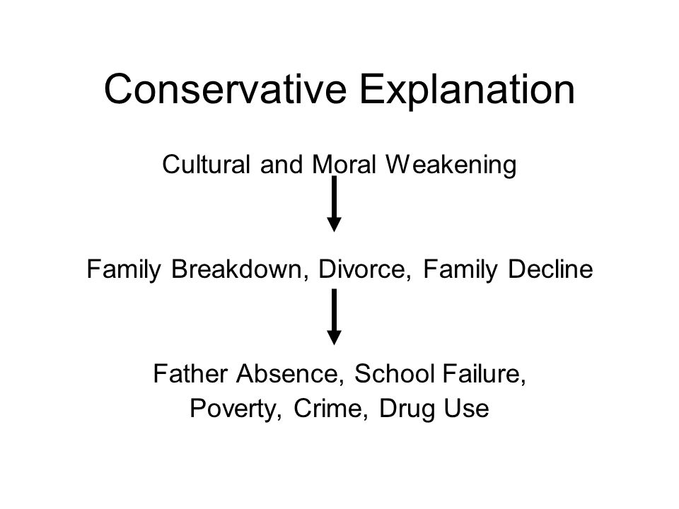 Conservative Explanation Cultural and Moral Weakening Family Breakdown, Divorce, Family Decline Father Absence, School Failure, Poverty, Crime, Drug Use