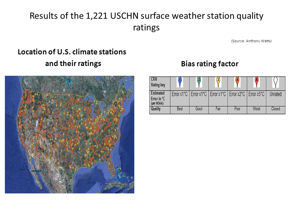 Results of the 1,221 USCHN surface weather station quality ratings (Source: Anthony Watts) Location of U.S.