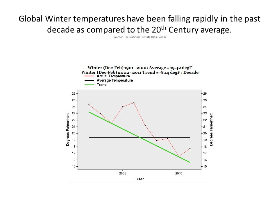 Global Winter temperatures have been falling rapidly in the past decade as compared to the 20 th Century average.