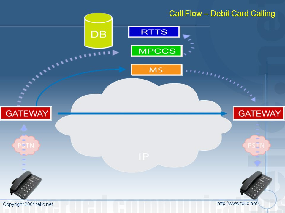 Copyright 2001 telic.net http://www.telic.net Call Flow – Debit Card Calling