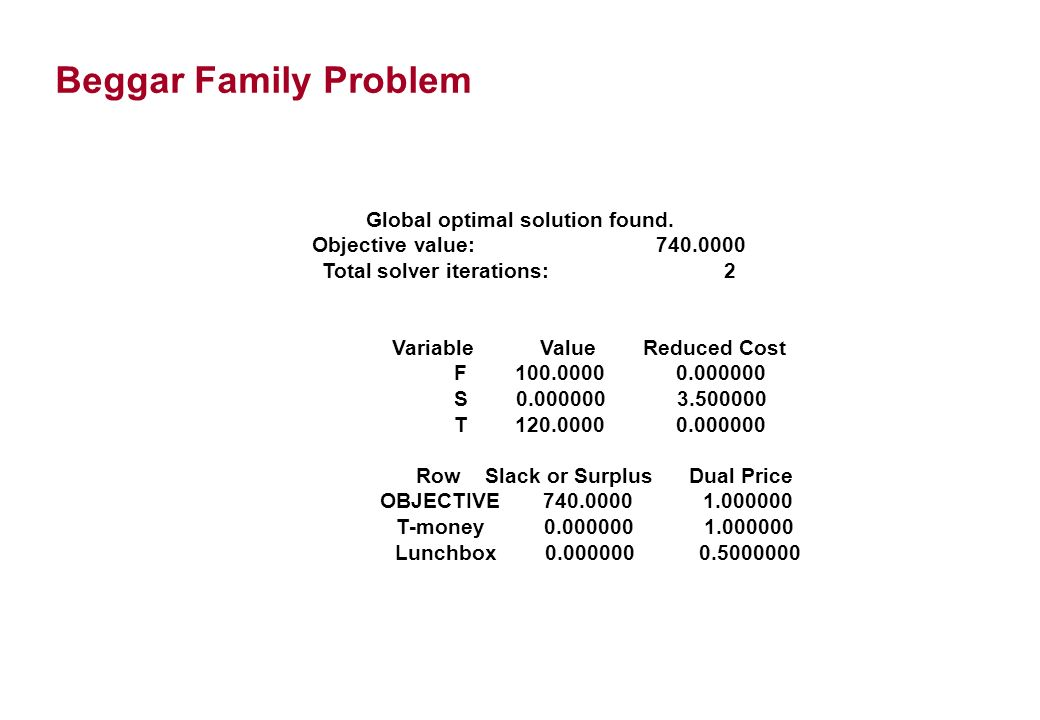 Beggar Family Problem Global optimal solution found.