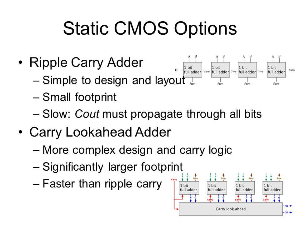 Static CMOS Options Ripple Carry Adder –Simple to design and layout –Small footprint –Slow: Cout must propagate through all bits Carry Lookahead Adder –More complex design and carry logic –Significantly larger footprint –Faster than ripple carry
