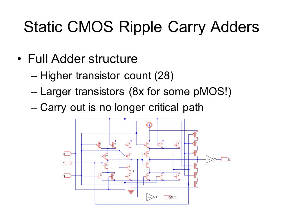 Static CMOS Ripple Carry Adders Full Adder structure –Higher transistor count (28) –Larger transistors (8x for some pMOS!) –Carry out is no longer critical path