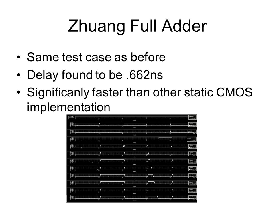Zhuang Full Adder Same test case as before Delay found to be.662ns Significanly faster than other static CMOS implementation