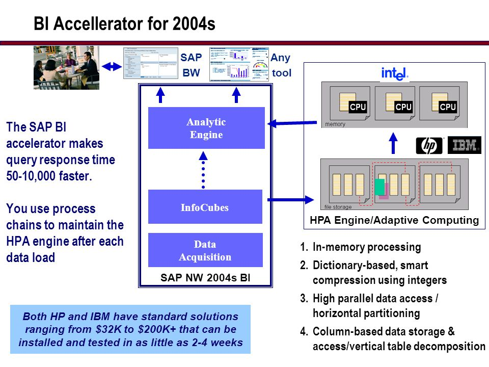 5 BI Accellerator for 2004s The SAP BI accelerator makes query response time 50-10,000 faster.