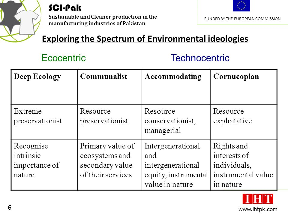 SCI-Pak Sustainable and Cleaner production in the manufacturing industries of Pakistan FUNDED BY THE EUROPEAN COMMISSION 6 www.ihtpk.com Exploring the Spectrum of Environmental ideologies Deep EcologyCommunalistAccommodatingCornucopian Extreme preservationist Resource preservationist Resource conservationist, managerial Resource exploitative Recognise intrinsic importance of nature Primary value of ecosystems and secondary value of their services Intergenerational and intergenerational equity, instrumental value in nature Rights and interests of individuals, instrumental value in nature EcocentricTechnocentric