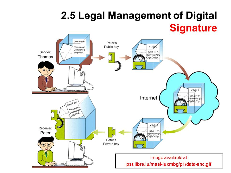 60 2.5 Legal Management of Digital Signature Image available at pst.libre.lu/mssi-luxmbg/p1/data-enc.gif