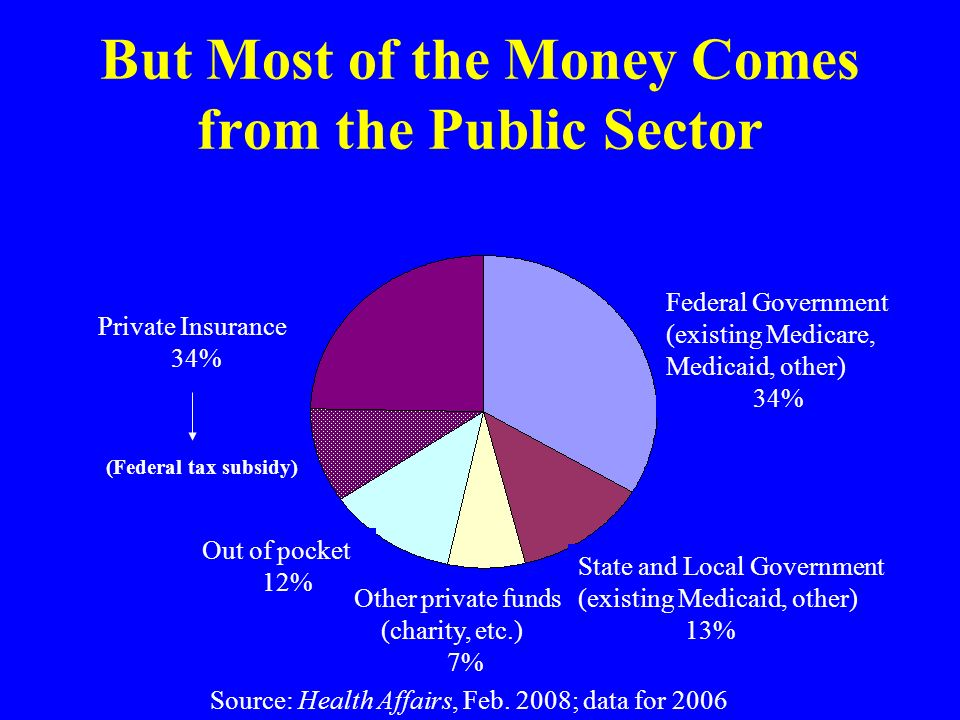 But Most of the Money Comes from the Public Sector Out of pocket 12% Other private funds (charity, etc.) 7% State and Local Government (existing Medicaid, other) 13% Federal Government (existing Medicare, Medicaid, other) 34% Source: Health Affairs, Feb.