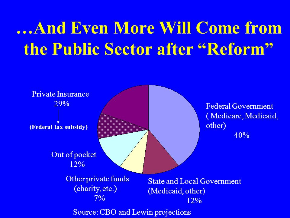 …And Even More Will Come from the Public Sector after Reform Federal Government ( Medicare, Medicaid, other) 40% State and Local Government (Medicaid, other) 12% Other private funds (charity, etc.) 7% Out of pocket 12% Private Insurance 29% Source: CBO and Lewin projections (Federal tax subsidy)