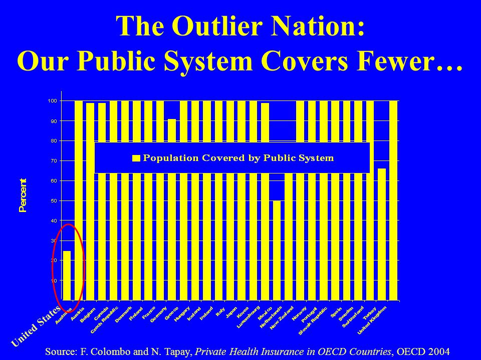 The Outlier Nation: Our Public System Covers Fewer… Source: F.