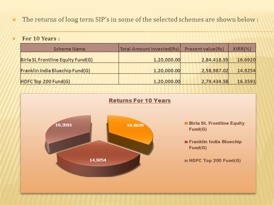 The returns of long term SIPs in some of the selected schemes are shown below : For 10 Years : Scheme NameTotal Amount Invested(Rs)Present value(Rs)XIRR(%) Birla SL Frontline Equity Fund(G)1,20, ,84, Franklin India Bluechip Fund(G)1,20, ,58, HDFC Top 200 Fund(G)1,20, ,79,