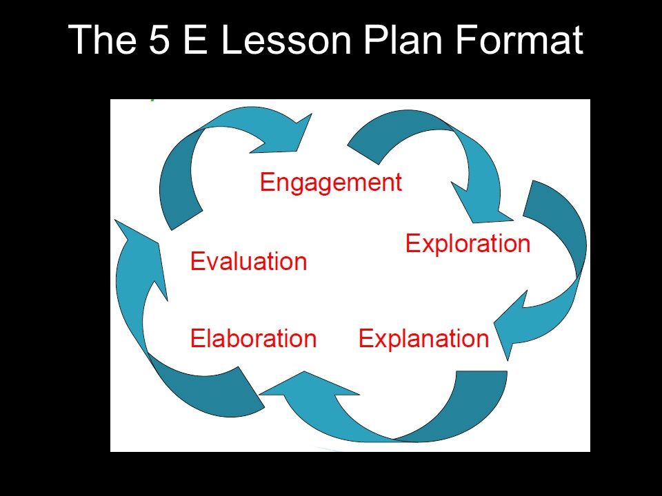 Do you know the 5 Es The 5 E Lesson Plan Format