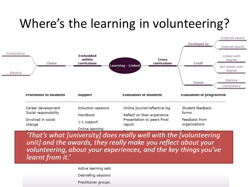 Wheres the learning in volunteering.