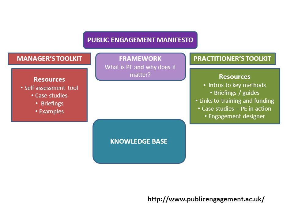 All about SVE Resources Self assessment tool Case studies Briefings Examples MANAGERS TOOLKITPRACTITIONERS TOOLKIT PUBLIC ENGAGEMENT MANIFESTO FRAMEWORK What is PE and why does it matter.