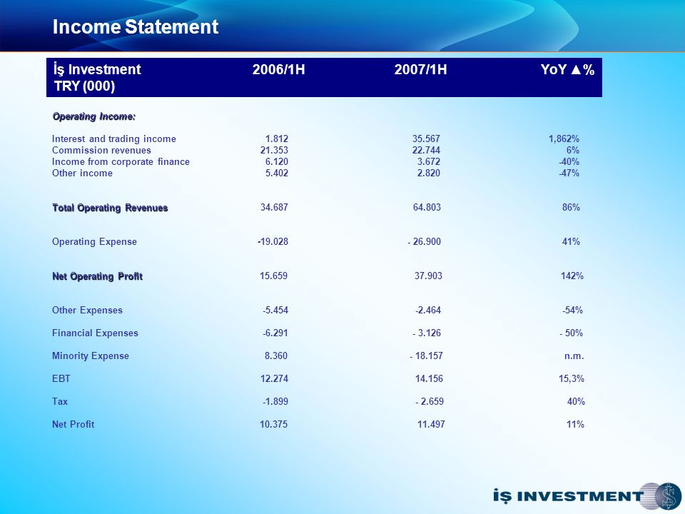 Income Statement İş Investment 2006/1H 2007/1H YoY % TRY (000) Operating Income: Interest and trading income 1.812 35.567 1,862% Commission revenues 21.353 22.744 6% Income from corporate finance 6.120 3.672 -40% Other income 5.402 2.820 -47% Total Operating Revenues Total Operating Revenues 34.687 64.803 86% Operating Expense-19.028 - 26.900 41% Net Operating Profit Net Operating Profit 15.659 37.903 142% Other Expenses -5.454 -2.464 -54% Financial Expenses -6.291 - 3.126 - 50% Minority Expense 8.360 - 18.157 n.m.