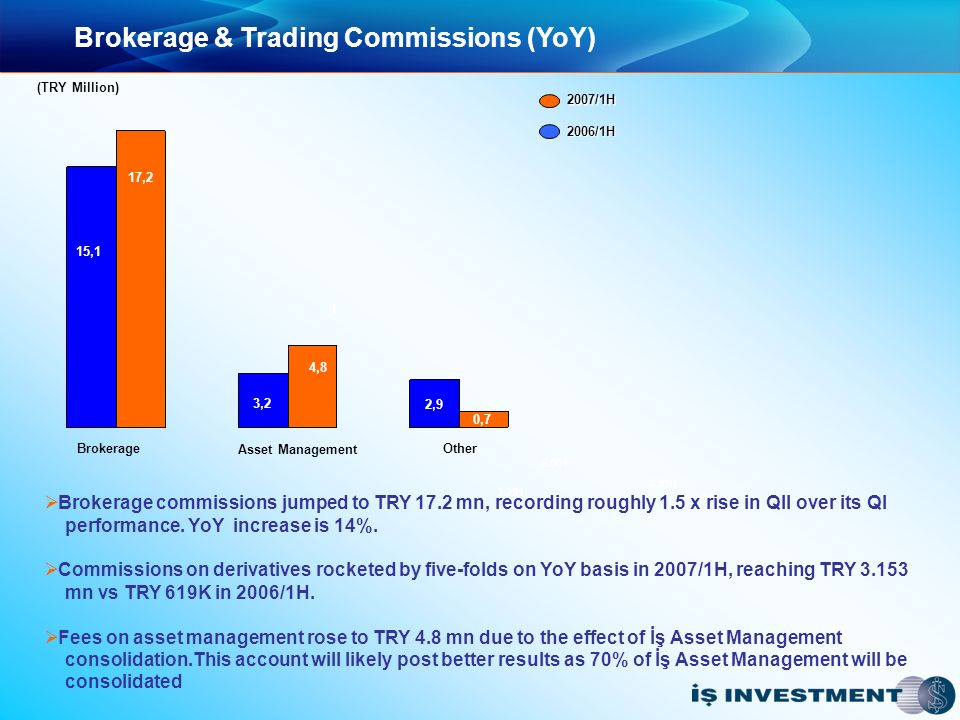 Brokerage & Trading Commissions (YoY) 3.291 5.064 2.910 1.014 2007/1H 2006/1H Brokerage Asset Management Other 15,1 3,2 4,8 2,9 1 (TRY Million) 0,7 17,2 Brokerage commissions jumped to TRY 17.2 mn, recording roughly 1.5 x rise in QII over its QI performance.