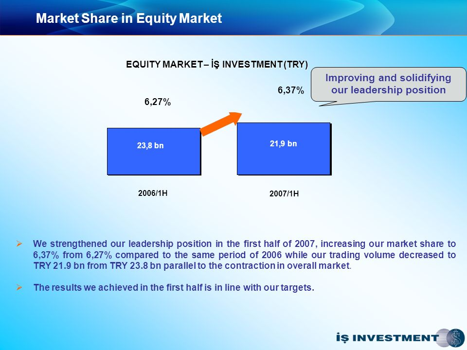 Market Share in Equity Market We strengthened our leadership position in the first half of 2007, increasing our market share to 6,37% from 6,27% compared to the same period of 2006 while our trading volume decreased to TRY 21.9 bn from TRY 23.8 bn parallel to the contraction in overall market.