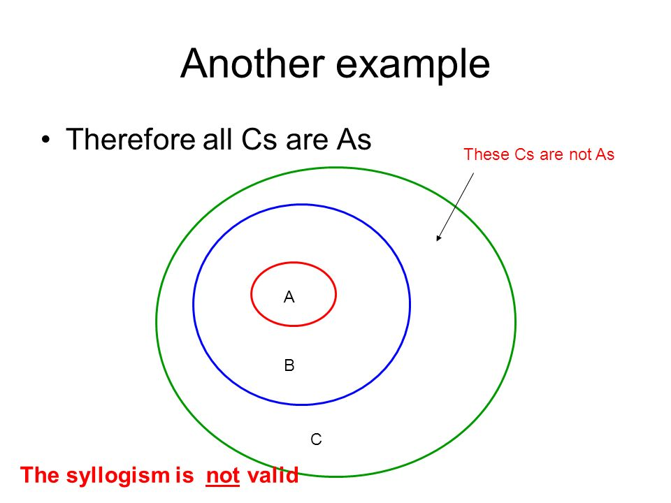 Another example Therefore all Cs are As A B C These Cs are not As The syllogism is not valid