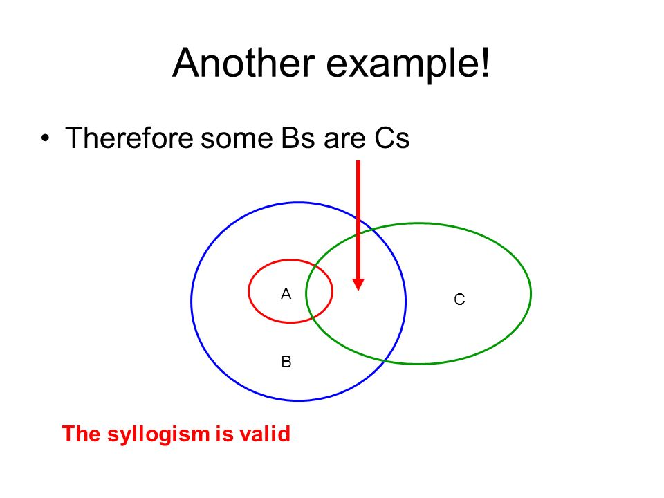 Another example! Therefore some Bs are Cs A B C The syllogism is valid