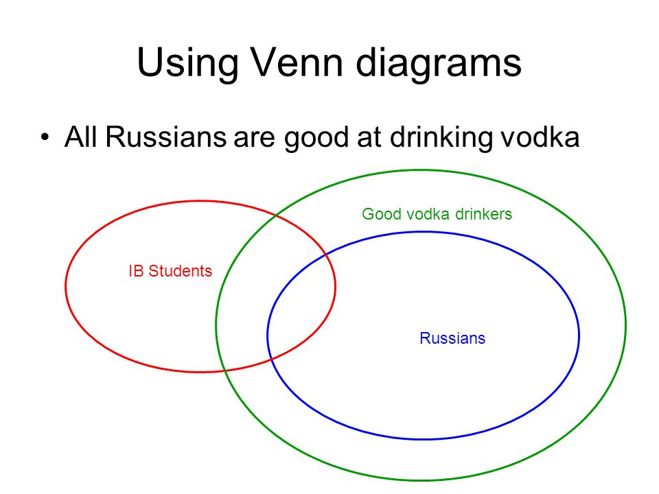 Using Venn diagrams All Russians are good at drinking vodka IB Students Russians Good vodka drinkers