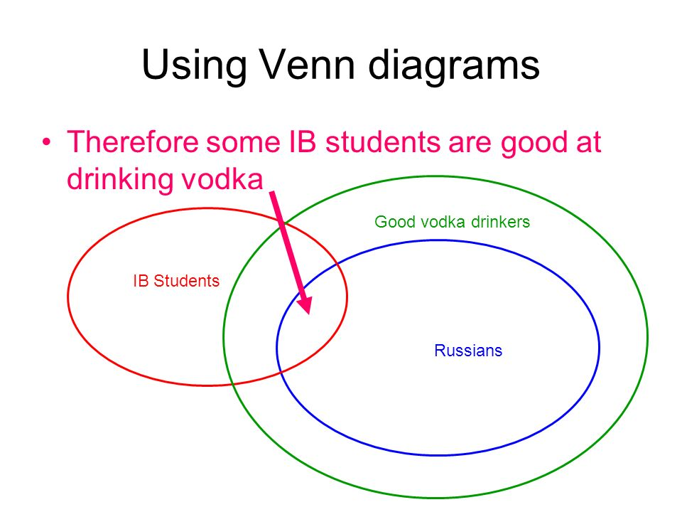 Using Venn diagrams Therefore some IB students are good at drinking vodka IB Students Russians Good vodka drinkers