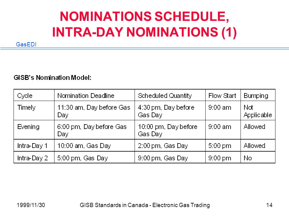 GasEDI 1999/11/30GISB Standards in Canada - Electronic Gas Trading14 NOMINATIONS SCHEDULE, INTRA-DAY NOMINATIONS (1)