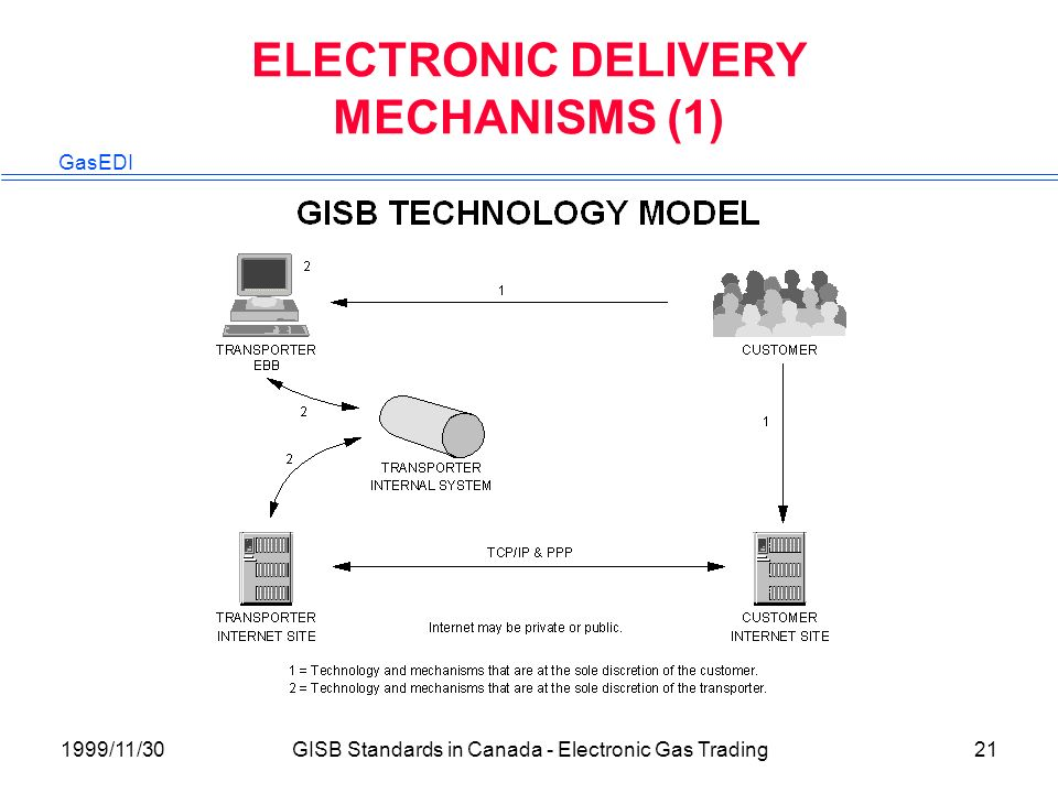 GasEDI 1999/11/30GISB Standards in Canada - Electronic Gas Trading21 ELECTRONIC DELIVERY MECHANISMS (1)