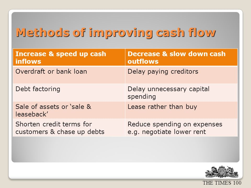 THE TIMES 100 Methods of improving cash flow Increase & speed up cash inflows Decrease & slow down cash outflows Overdraft or bank loanDelay paying creditors Debt factoringDelay unnecessary capital spending Sale of assets or sale & leaseback Lease rather than buy Shorten credit terms for customers & chase up debts Reduce spending on expenses e.g.