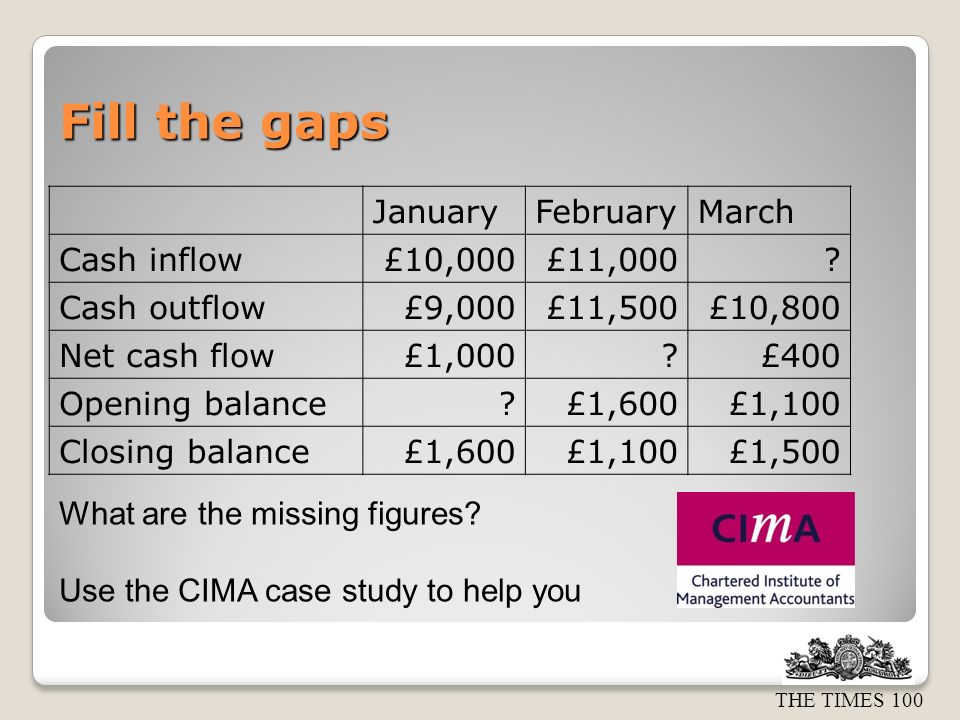 THE TIMES 100 Fill the gaps JanuaryFebruaryMarch Cash inflow£10,000£11,000.