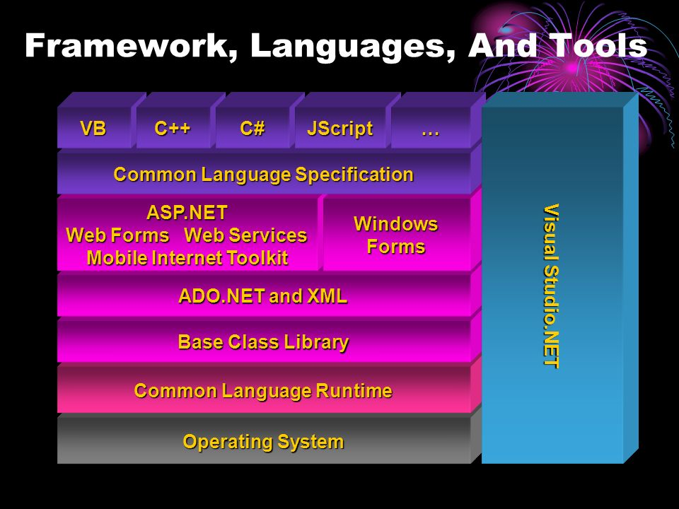 Operating System Common Language Runtime Base Class Library ADO.NET and XML ASP.NET Web Forms Web Services Mobile Internet Toolkit WindowsForms Common Language Specification VBC++C#JScript… Visual Studio.NET Framework, Languages, And Tools